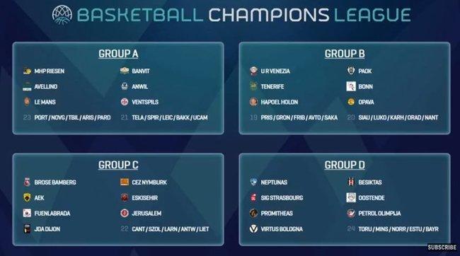 FIBA Čempionų lygos burtai