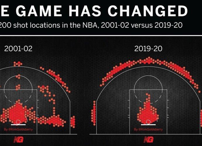 Šiame sezone NBA žaidėjai praktiškai nemeta iš vidutinio nuotolio